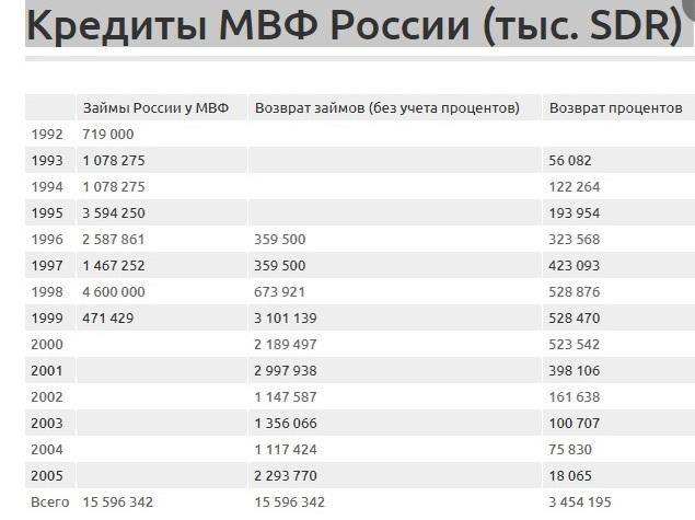 Кредиты МВФ России