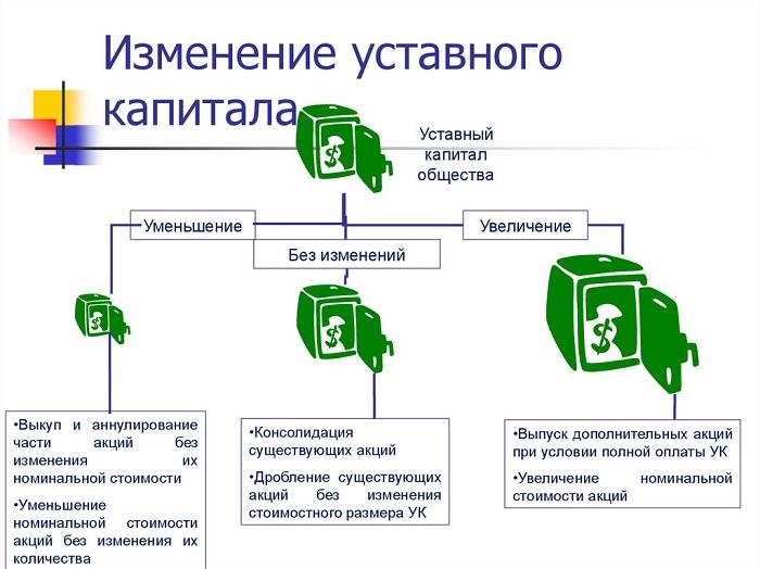Изменение уставного капитала
