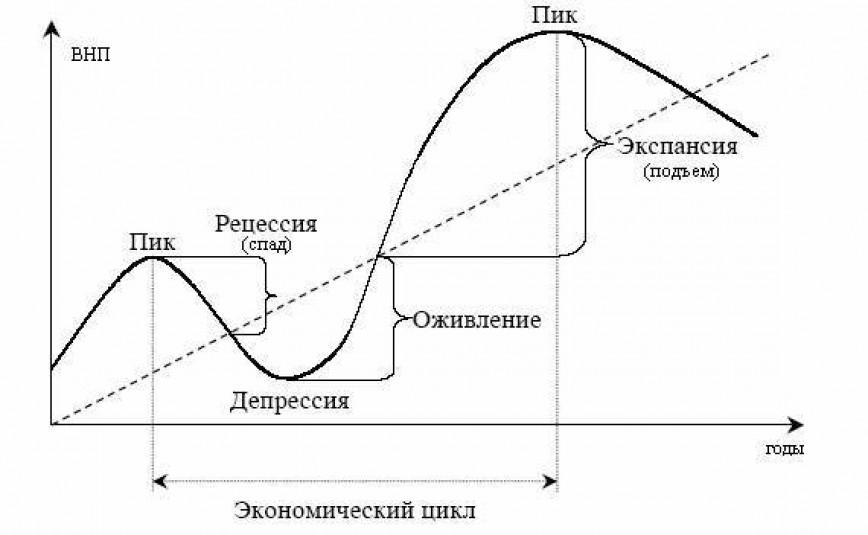 Экономические циклы график